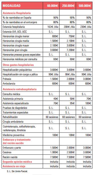Seguros-generali-salud-reembolso-medicos-clinica-hospitales-dentistas-dental